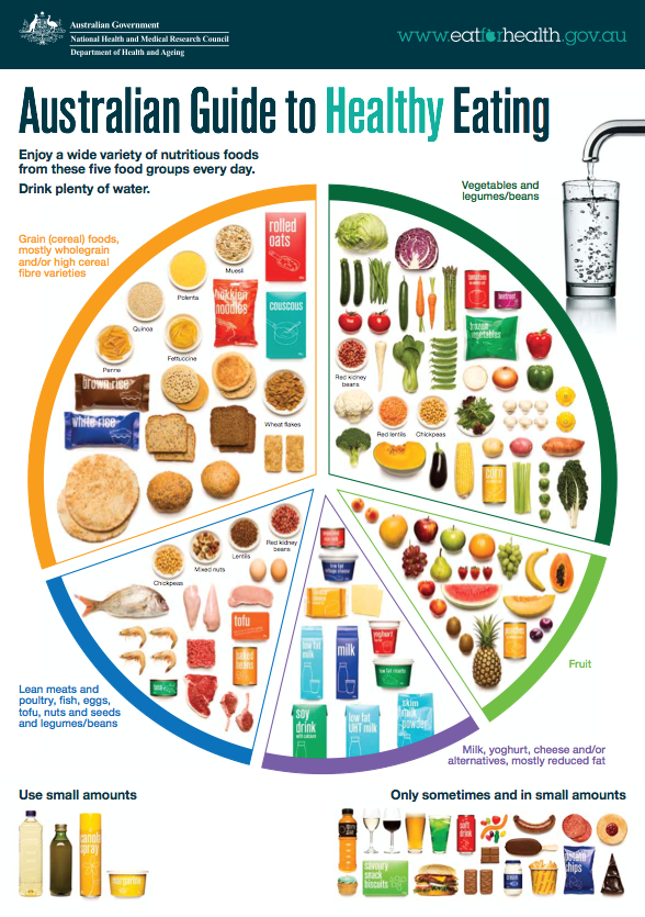 australian-guidelines-to-healthy-eating