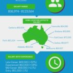 How Much Does A Personal Trainer Earn In Australia (infographic)